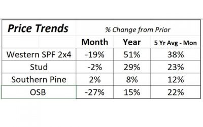 Lumber's Record Pricing: Will it continue into 2018?
