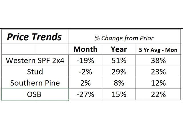 blog price trends